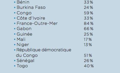 source Observatoire de la francophonie